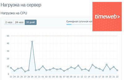 Чрезмерная нагрузка на сервер timeweb