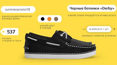 Как подключить Ecommerce-отчеты для Яндекс Турбо-страниц
